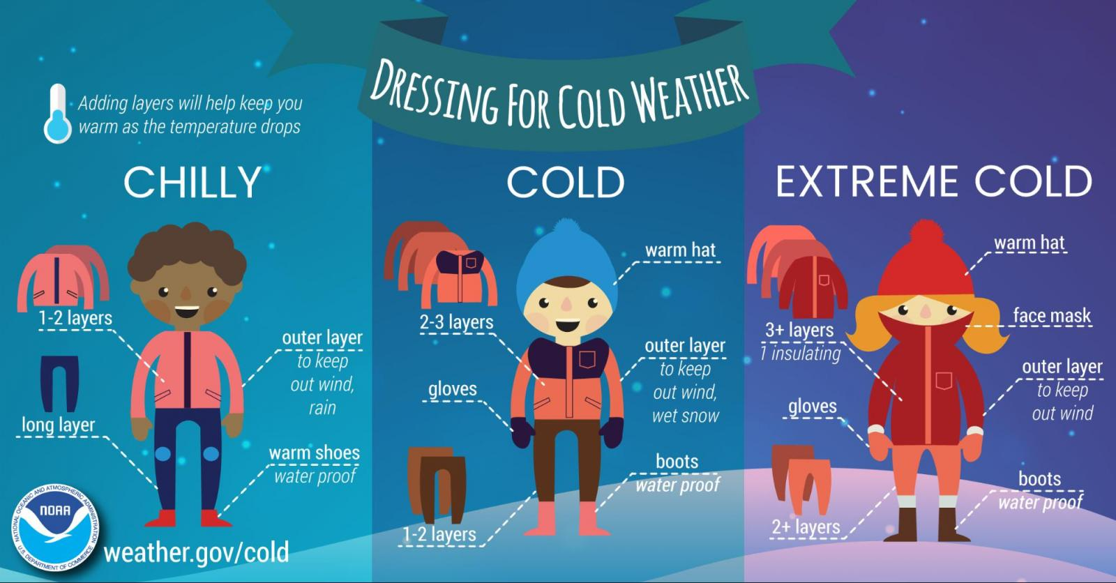 NOAA Dressing for Cold Weather